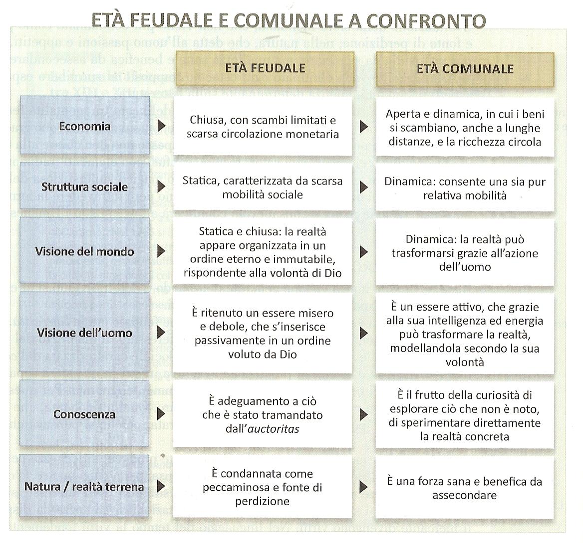 Canuti materiali didattici for Struttura politica italiana